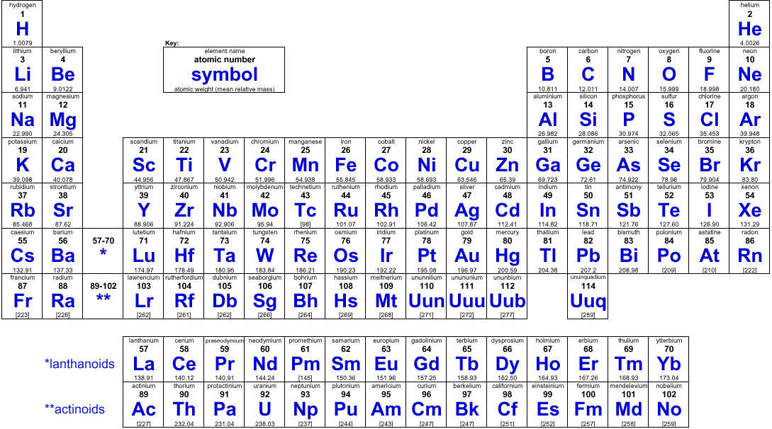 periodic tables periodic table good information about it