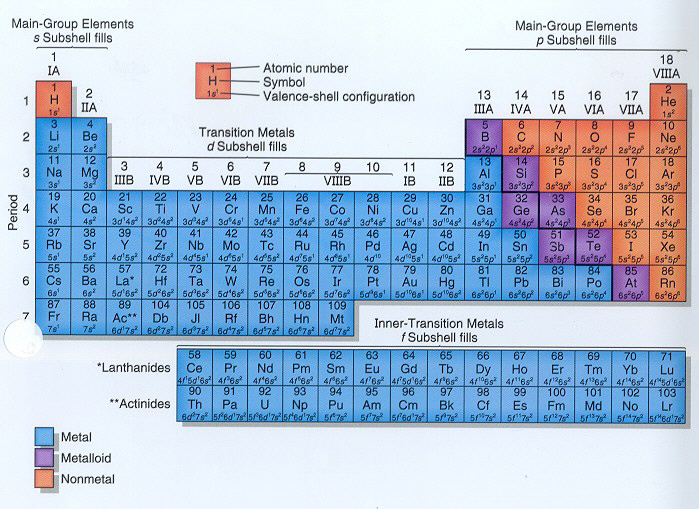 Periodic table detailed